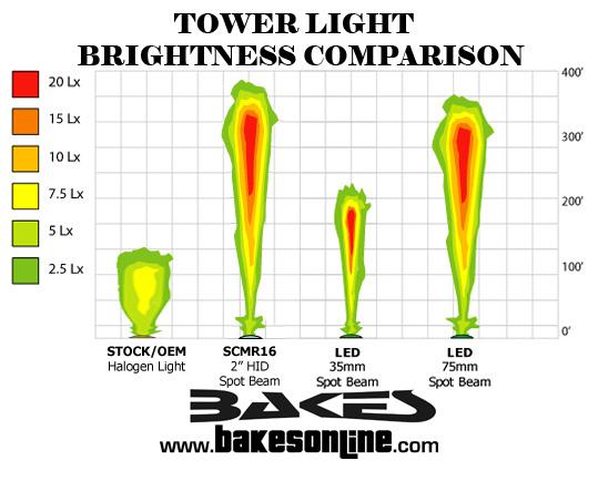 Malibu Illusion X  U0026 Xs Led Tower Lights D112 70mm Pair  2